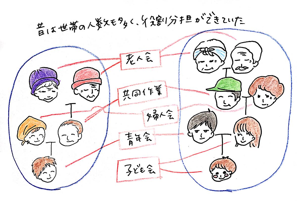 昔の家族の役割図